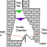 chimella diagram in flue