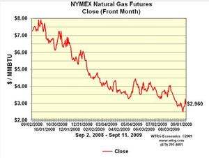 Natural Gas price crash