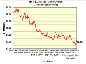 Natural Gas price crash
