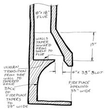 Chimney Diagram