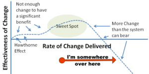 image of a chart showing rate of change and the sweet spot in the center followed by a dip in productivity to the right