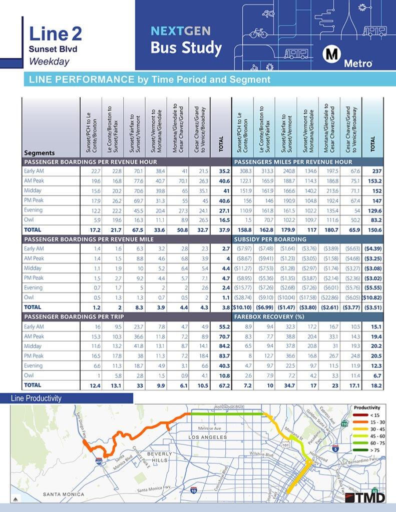 Line Performance graphic - La Metro NextGen