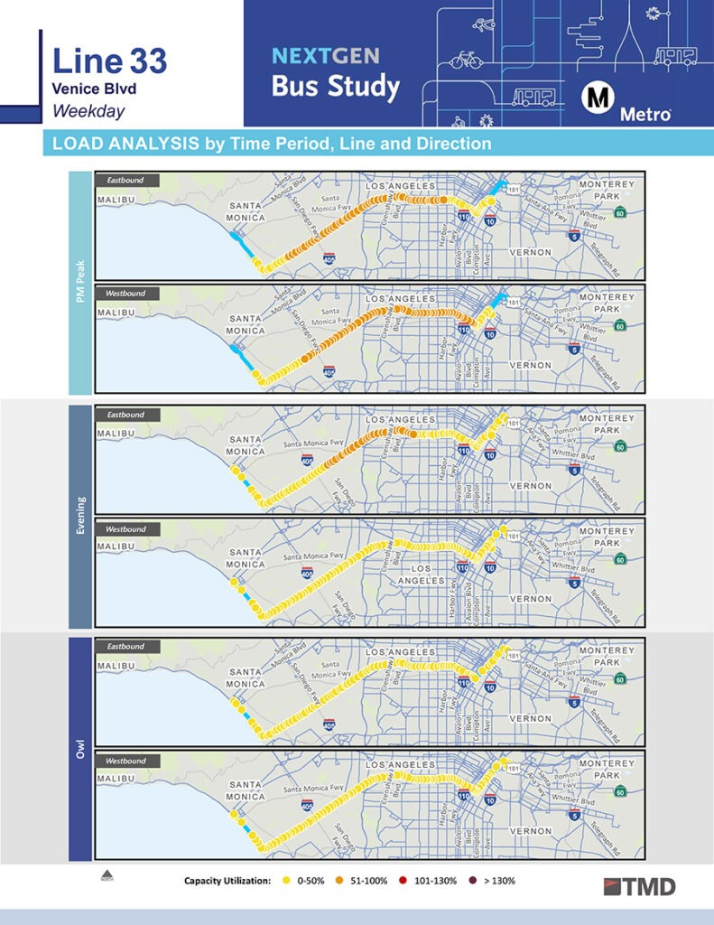 Load Analysis graphic - LA Metro NextGen