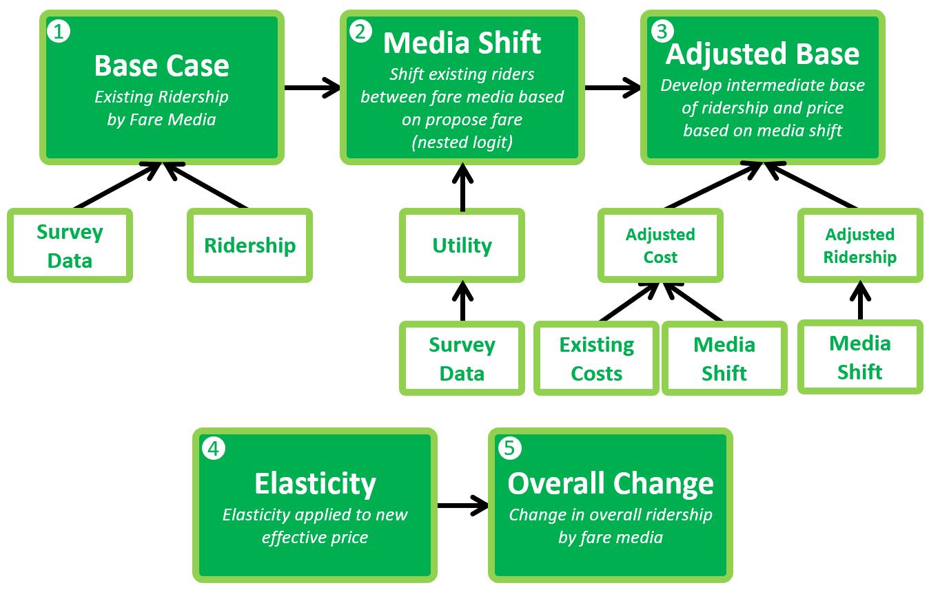 Fare Model graphic