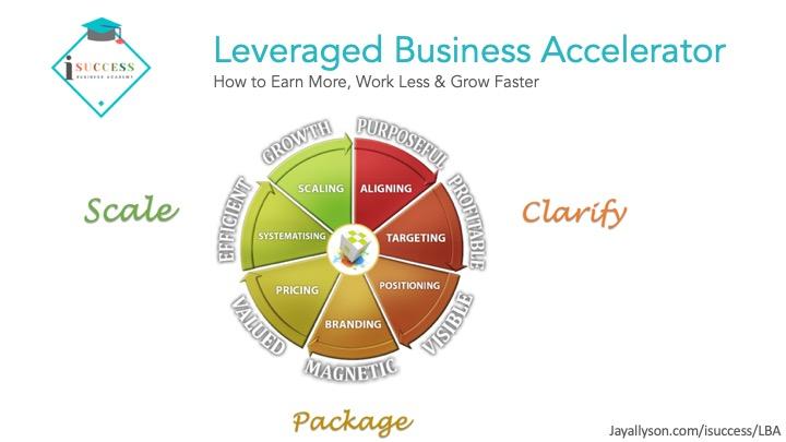 Leveraged Business Accelerator program iSuccess