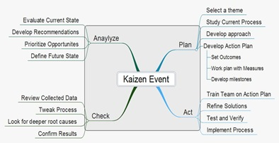 Event Planning – Use Kaizen Plan