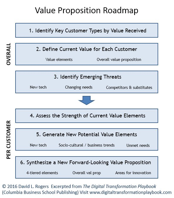 Value Proposition Road Map