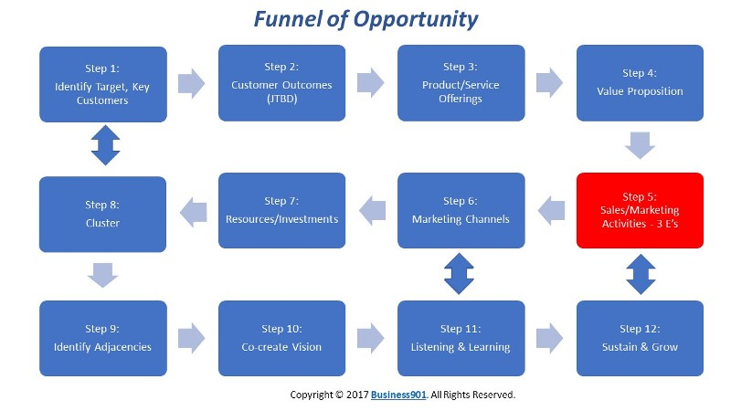 Sales & Marketing Activities