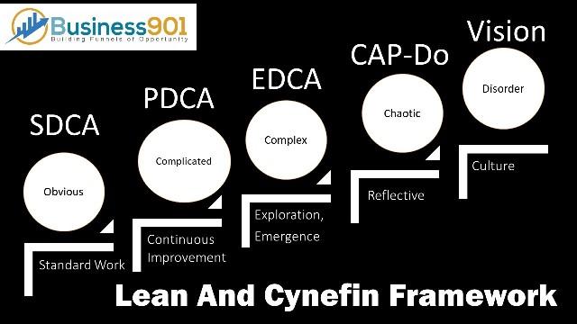 Cynefin & Lean