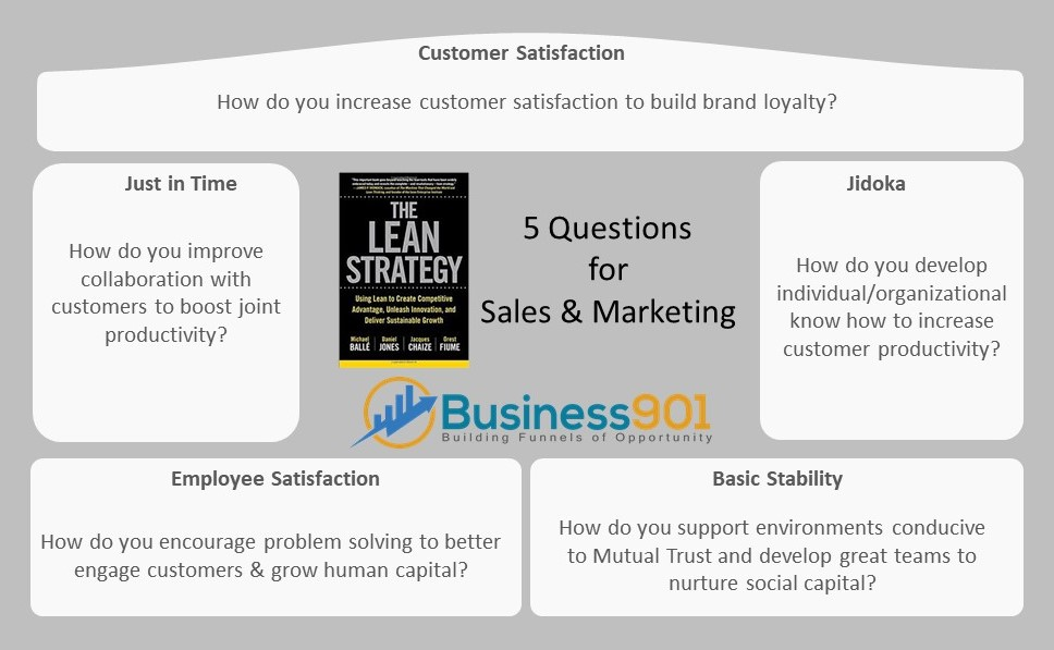 5 Question for marketing