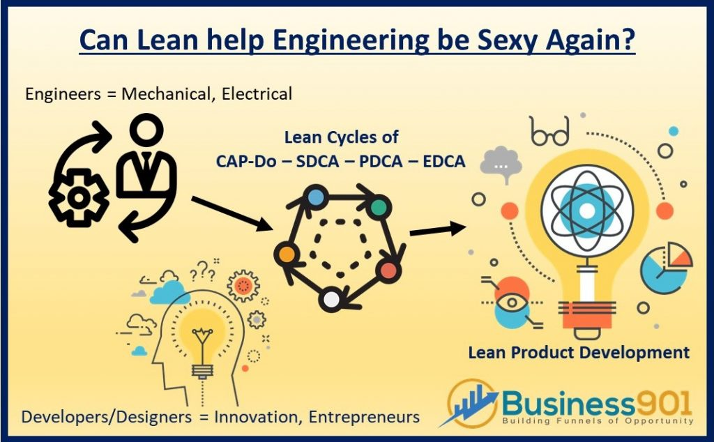 Lean for engineering