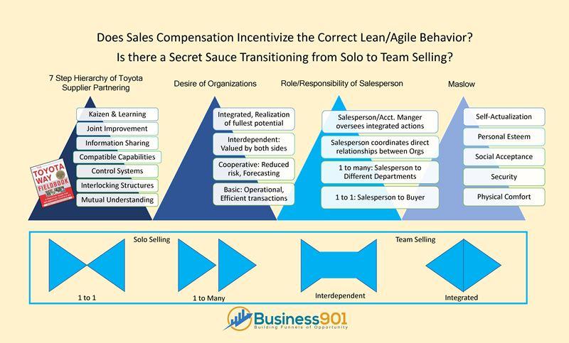 Lean Sales