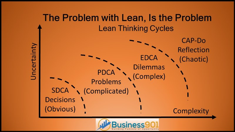 Problem with Lean