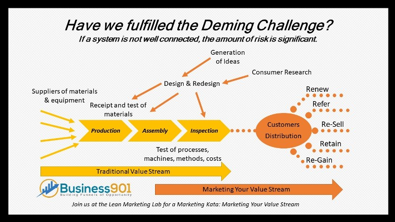 Marketing Your Value Stream