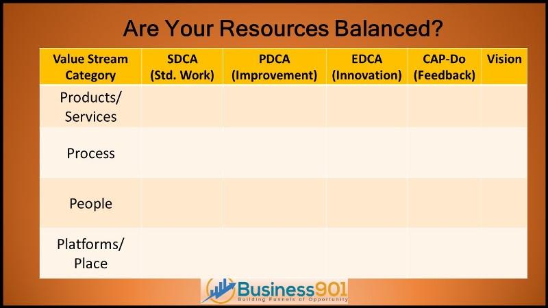 Lean Resources