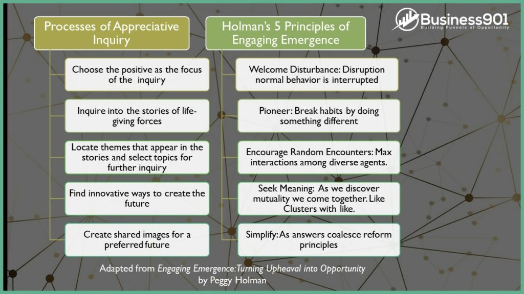 Emergence with Appreciative Inquiry