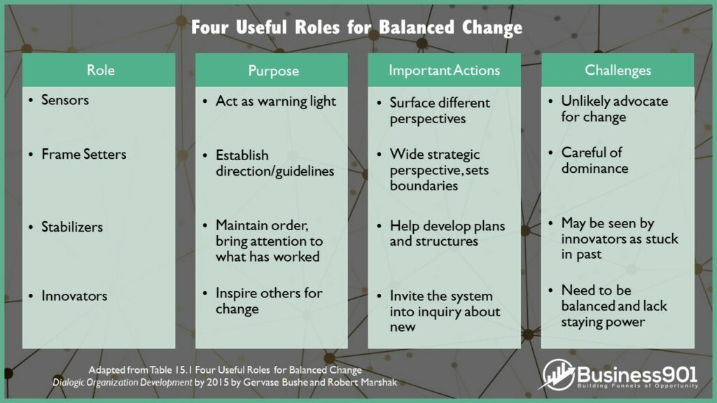 $ Roles for Balanced Change