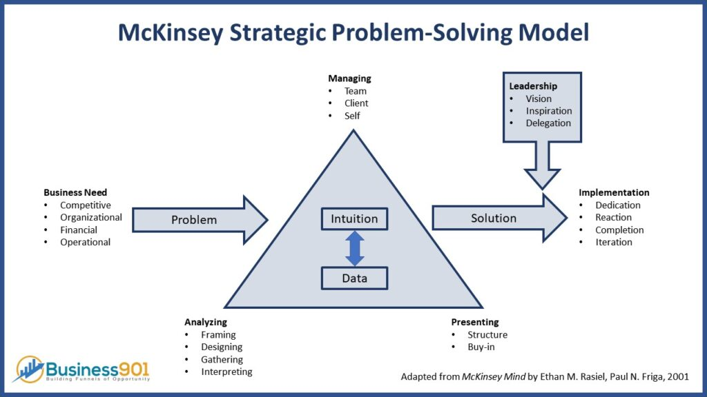 McKinsey Problem Solving