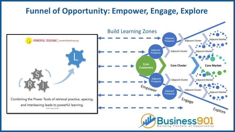 Funnel of Opportunity