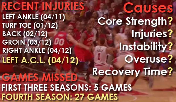 Derrick Rose 2012 Injuries