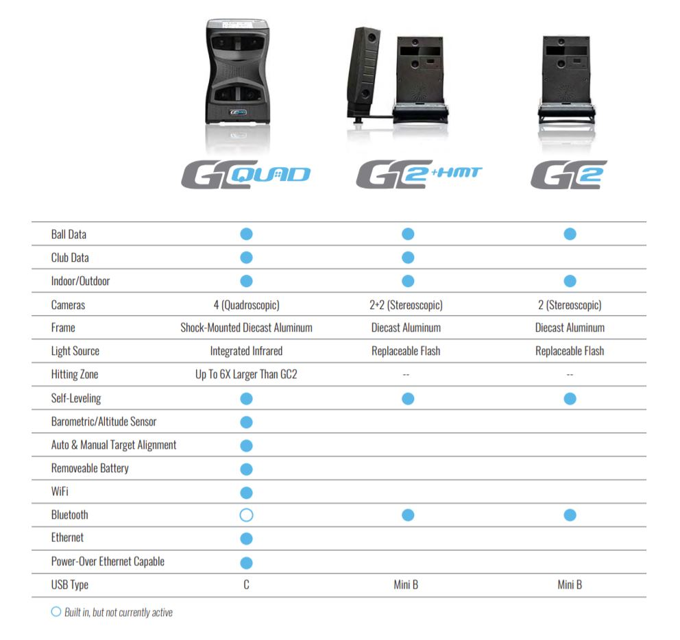 gc2 gc2+hmt GCquad comparison chart