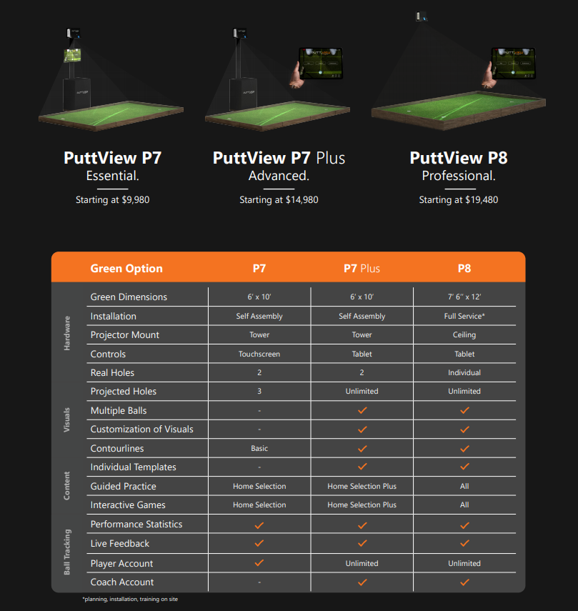 PuttView features & Puttview Pricing