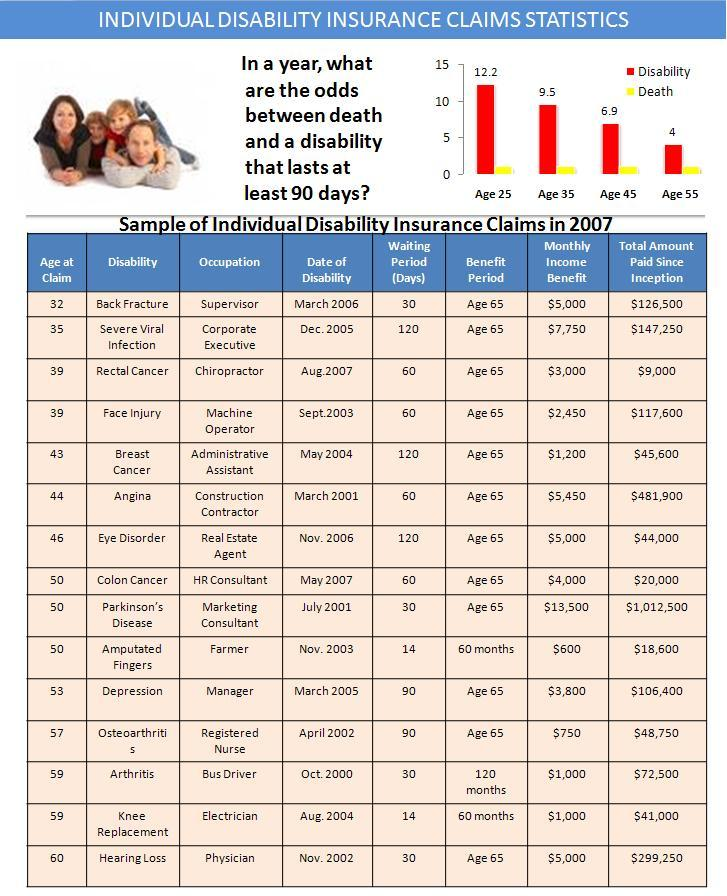Individual_Disability_Insurance_Claims_Statistics