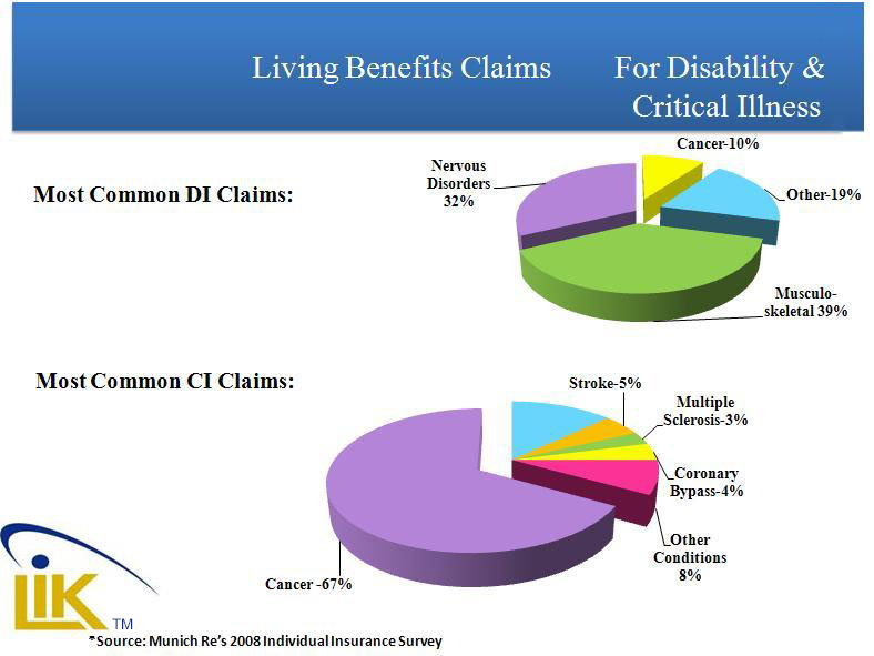 Living_Benefit_Claims_Revised