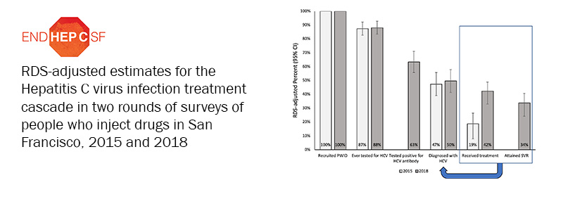 RDS-adjusted estimates for the Hepatitis C virus infection treatment cascade in two rounds of surveys of people who inject drugs in San Francisco, 2015 and 2018