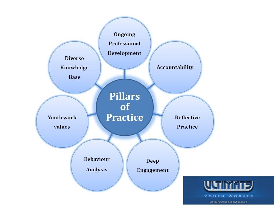 Youth Worker: Pillars of practice