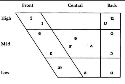 Monophthong chart