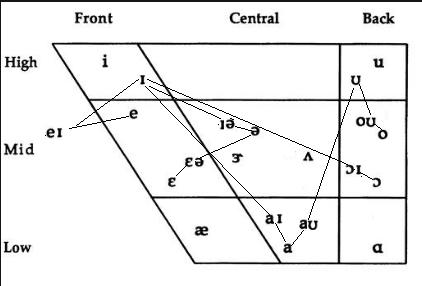 Diphthong chart