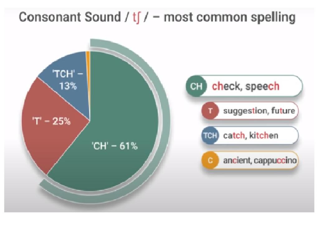Ch sound