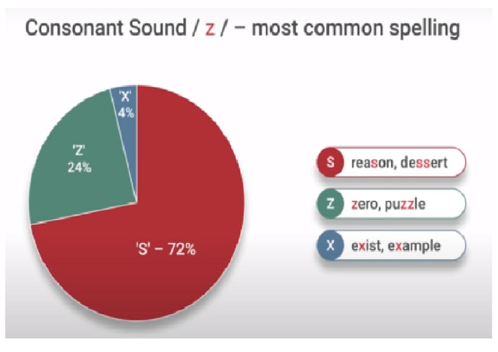 Sound Z