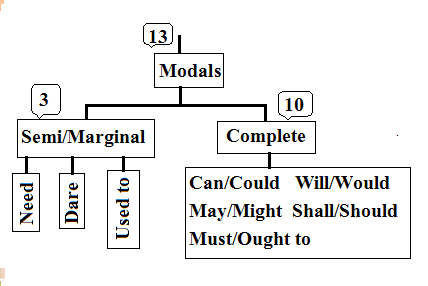 This graph shows the all model verbs. There are 13 modals. 3 are Semi and 10 are complete.