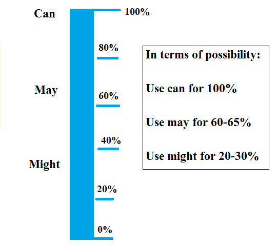Possibility graph for can, may, and might.