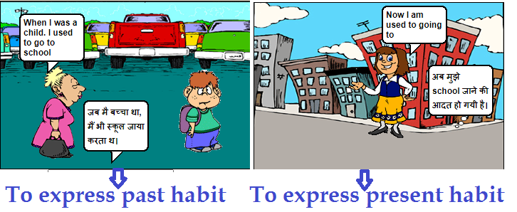 Present and past habit, expressing using the used to grammar.