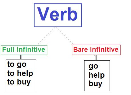 Bare infinitive by Alok Pandey http://learntospeakenglishfluently.com/