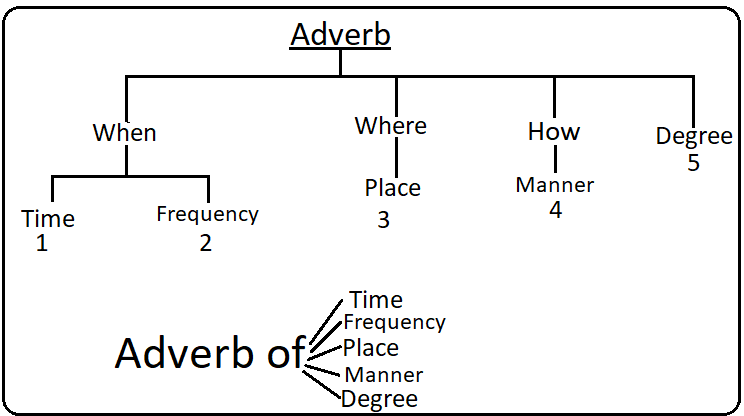 Types of adverb by Alok Pandey