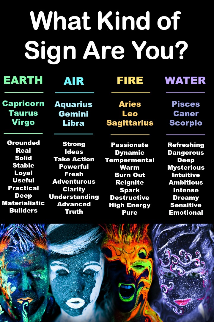 What Kind of Sign Are You? -