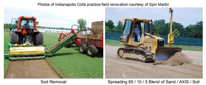 Sports Turf Management Axis