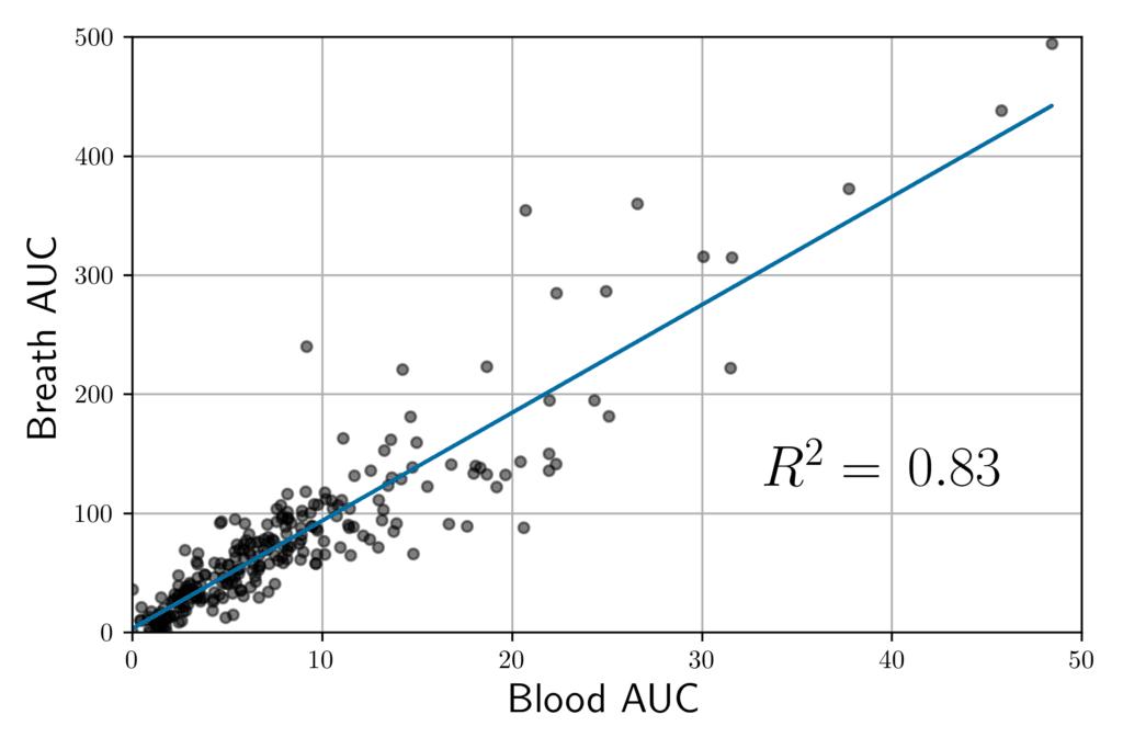 auc correlation research