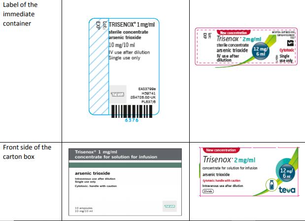 TRISENOX (arsenic trioxide) – Potential medication errors