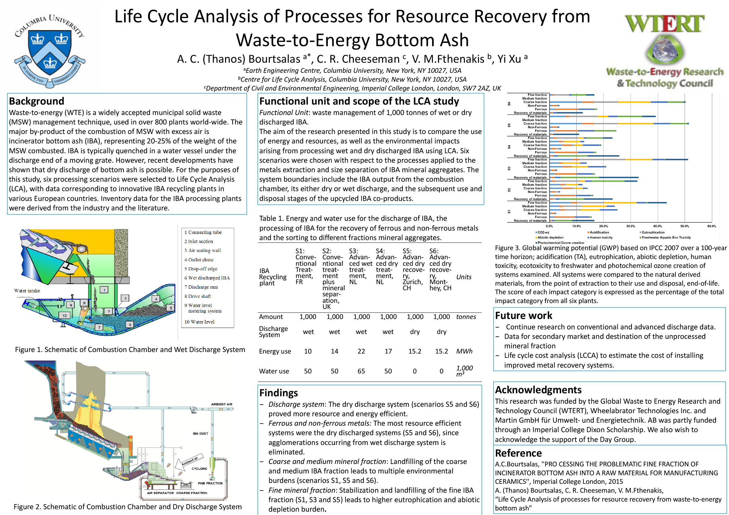 Life Cycle Analysis of Processes for Resource Recovery from Waste-to-Energy Bottom Ash