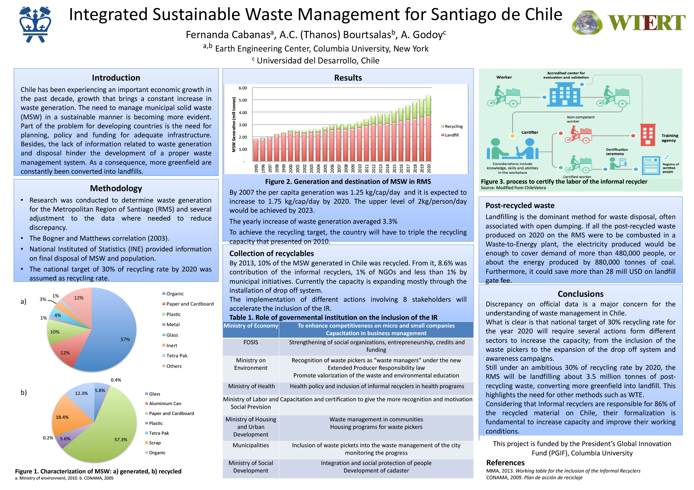 Integrated Sustainable Waste Management for Santiago de Chile