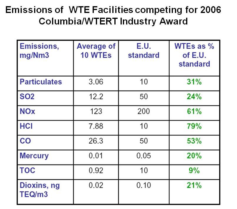 Emissions of WTE Facilities competing for 2006 Columbia/WTERT Industry Award