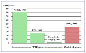 Mercury emissions from WTEs and coal-fired power plants in the U.S