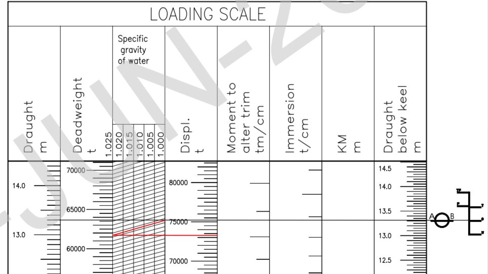 capacity plan and deadweight scale