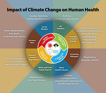Health Impacts of Climate Change