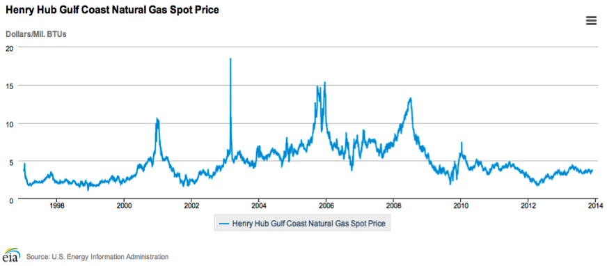 Natural Gas Spot Prices Chart